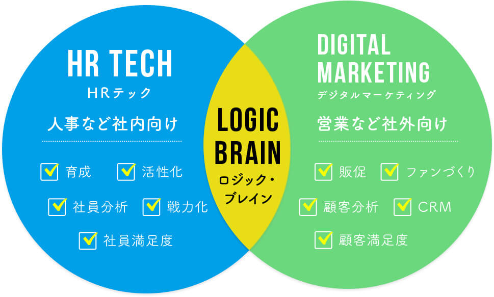 HR TechHRテック人事など社内向け育成活性化社員分析戦力化社員満足度LOGIC BRAINロジック・ブレインDigital  marketingデジタルマーケティング営業など社外向け販促ファンづくり顧客分析CRM顧客満足度