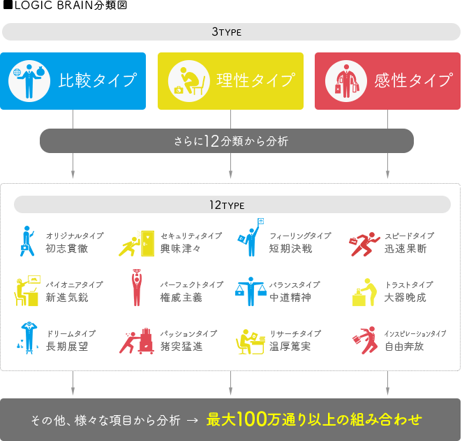 ■LOGIC BRAIN分類図